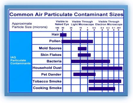 Indoor Particulate Matter Florida Indoor Air Quality Solutions IAQS IV
