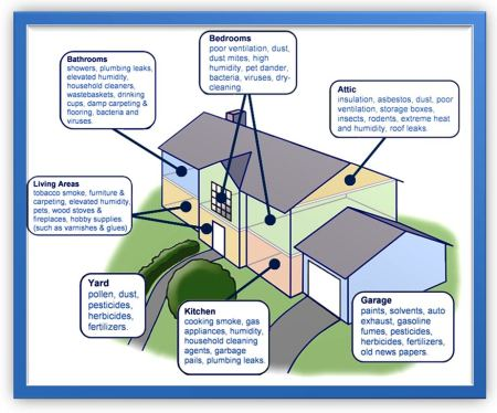 Indoor Particulate Matter Florida Indoor Air Quality Solutions IAQS XX