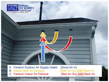 #IAQS Indoor Air Quality Solutions, IAQS #IAQ, Outdoor Air Supply
